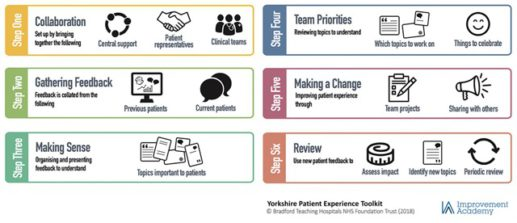 Yorkshire-Patient-Experience-Toolkit