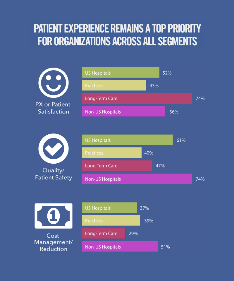 State of Patient Experience 2015